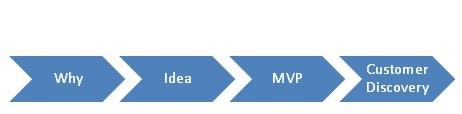 the_mvp_process