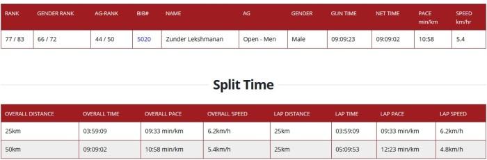 race_timings