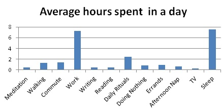 average_hours