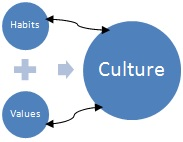 habits_values_culture