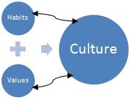 habits_values_culture